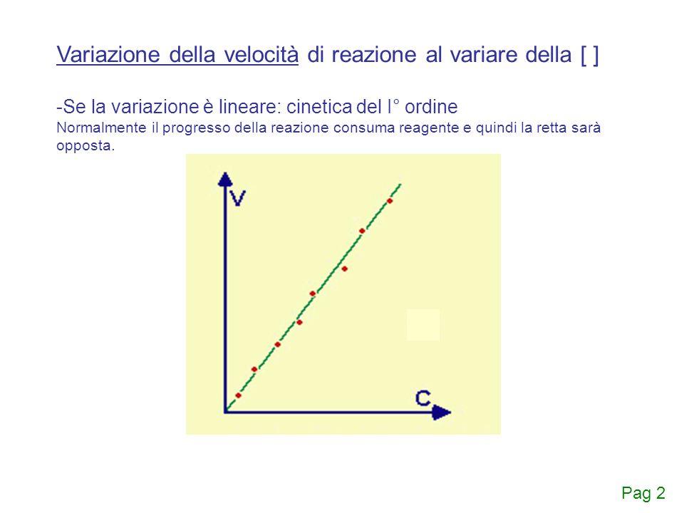 Variazione della velocità di reazione al variare della [ ]